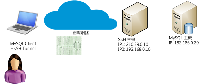 ssh proxy 2