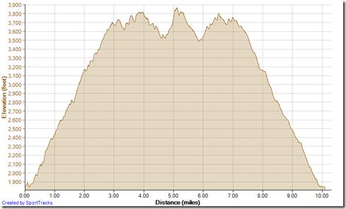 Running Silverado Motorway looking for Bedford Peak 11-10-2013, Elevation