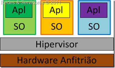 Hipervisor de Tipo 1
