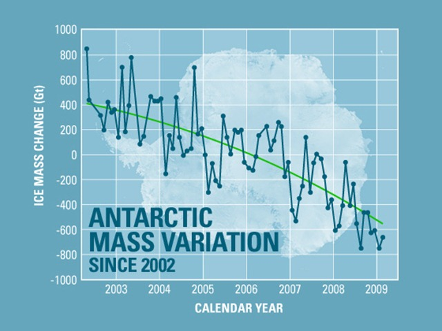 The continent of Antarctica has been losing more than 100 cubic kilometers (24 cubic miles) of ice per year since 2002. NASA / Jet Propulsion Laboratory