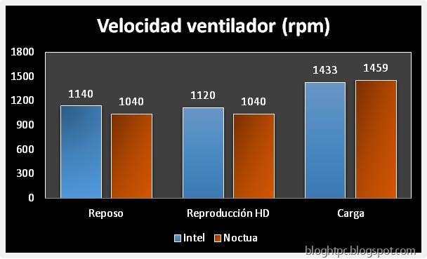 [Noctua-NH-L9I-Blog-HTPC-revoluciones%255B6%255D.png]