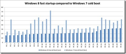 Windows 8 Boots Faster Than Windows 7  Advantages Of New Fast Boot Option In Windows 8