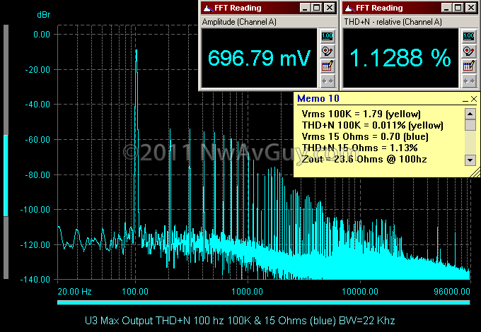 U3 Max Output THD N 100 hz 100K & 15 Ohms (blue) BW=22 Khz
