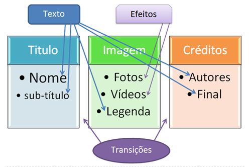 Como se interligam os elementos e componentes funcionais dum vídeo