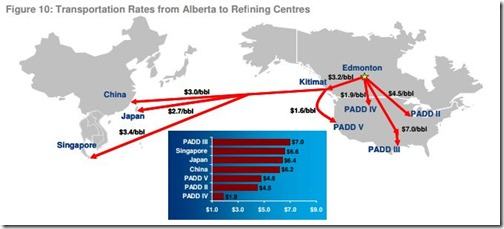 Transportation Rates from Alberta to Refining Centres
