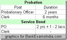 bank job probation bonds,probation in banks,bonds in bank jobs