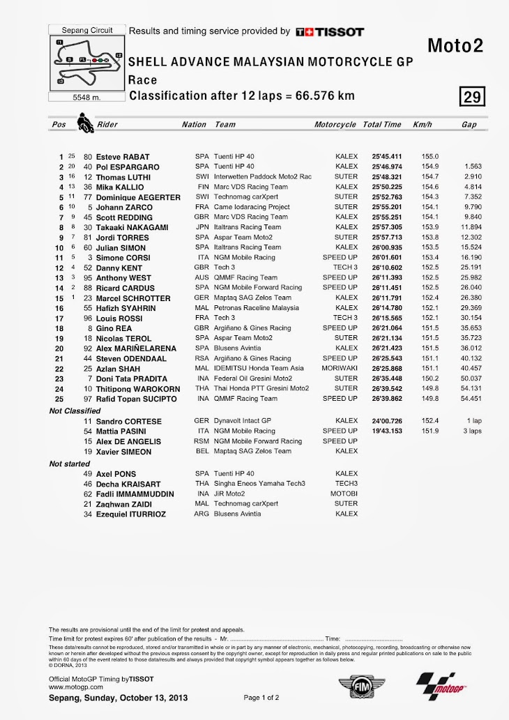 moto2-gara-sepang-classification.jpg