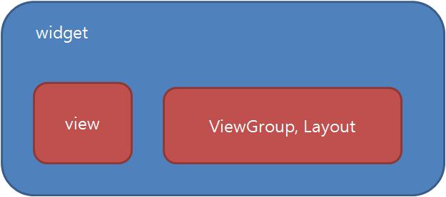 android widget diagram