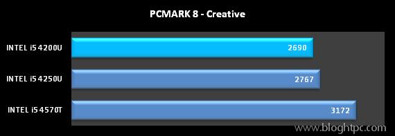 TEST SITENTICO PCMARK 8 DE FUTUREMARK CREATIVE