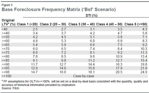 Foreclosure Frequency2
