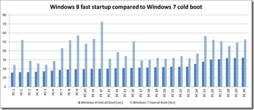 TECH NEWS Windows 8 boots super fast, says Microsoft