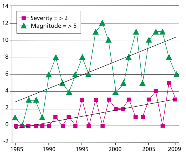 Large floods in Europe, with severity 2 and magnitude ≥ 5, 1985-2009. This is evidence that the number of large floods in Europe has increased. Graphic: Norwegian Meteorological Institute / Kundzewicz et al., 2013.