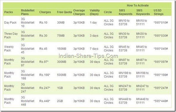 Reliance 3G data Rate Plan