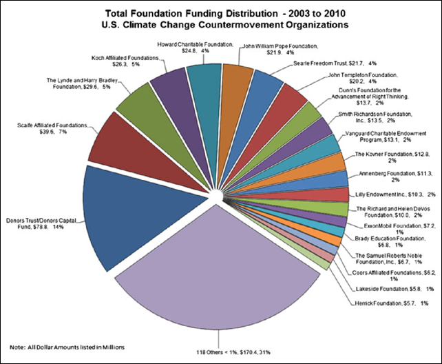 Total foundation funding distribution to U.S. climate change countermovement organizations, 2003-2010. Graphic: Brulle, 2013