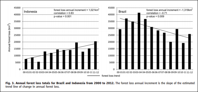 Annual forest loss totals for Brazil and Indonesia, 2000-2012. The forest loss increment is the slope of the estimates trend line of change in annual forest loss. Graphic: Hansen, et al., 2013