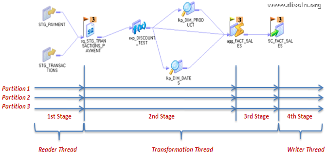 Informatica PowerCenter Partitioning for Parallel Processing and Faster Delivery