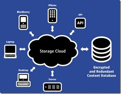 Advantages And Disadvantages To Cloud Storage