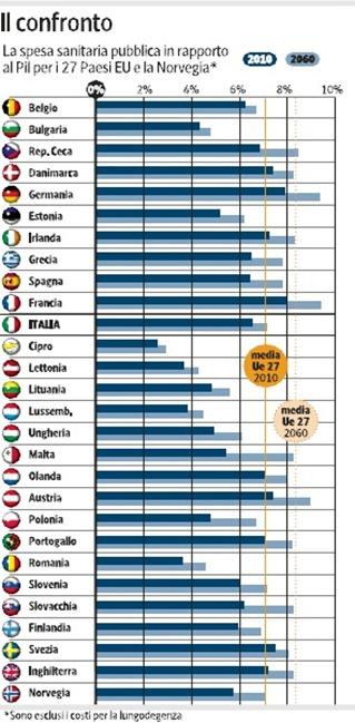 sanità-confronto-italia-europa