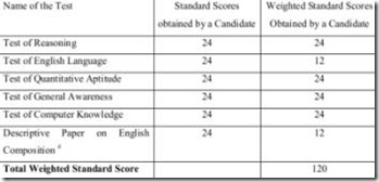 bank exam total weighted scores