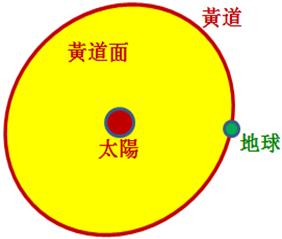 地球的公轉軌道就是黃道