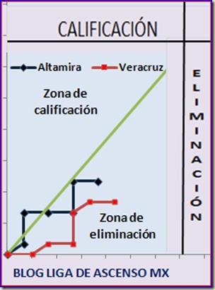 Veracruz - Altamira
