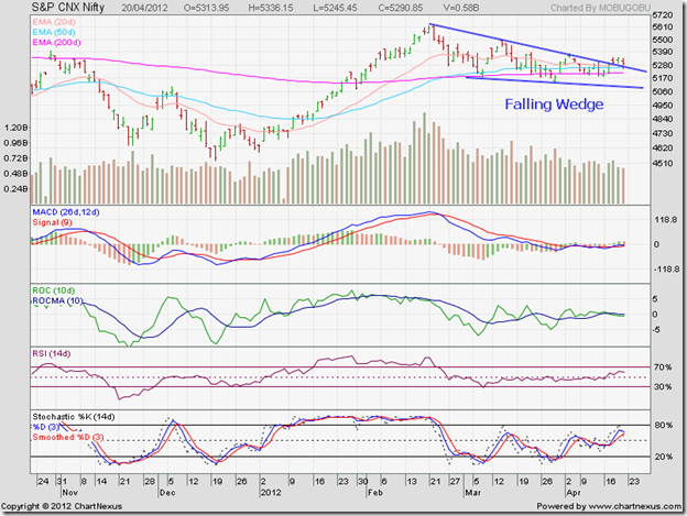Nifty_Apr2012