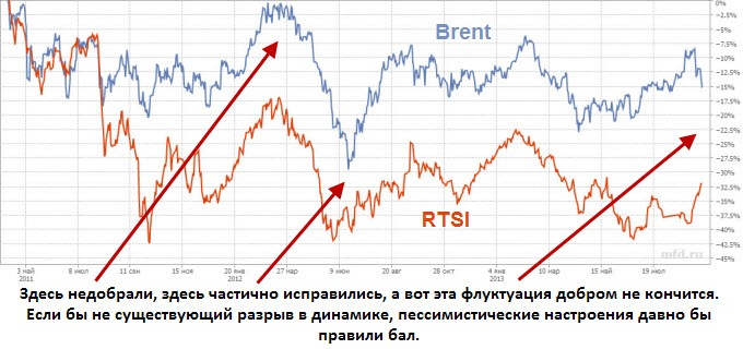 RTSI vs Brent