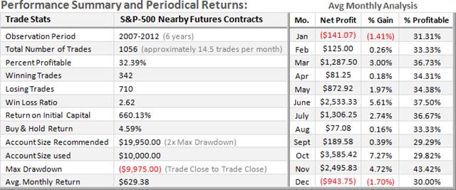 SPX Short-Term Stats
