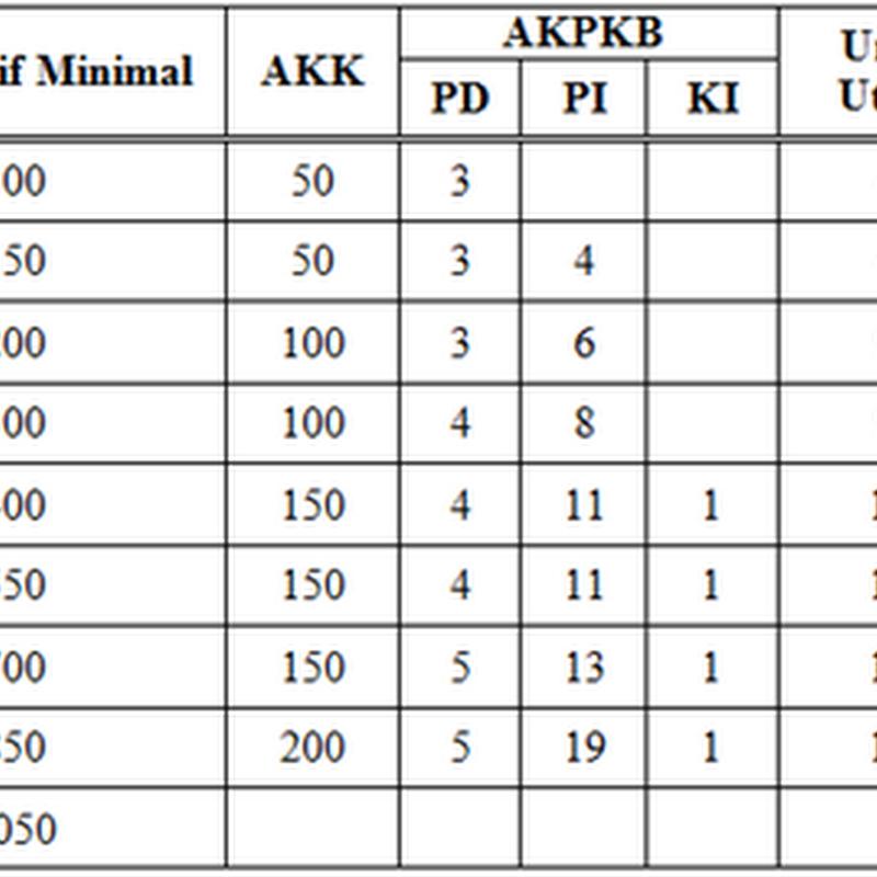 Inilah Petunjuk Usulan PAK PNS/GURU Periode 1 Oktober Tahun 2014