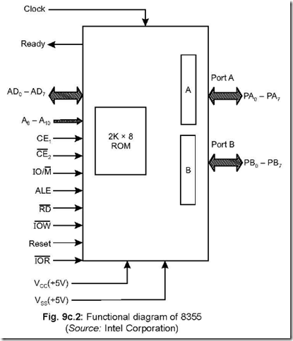 8355/8755: programmable i/o ports with rom/eprom ~ 8051, Wiring block
