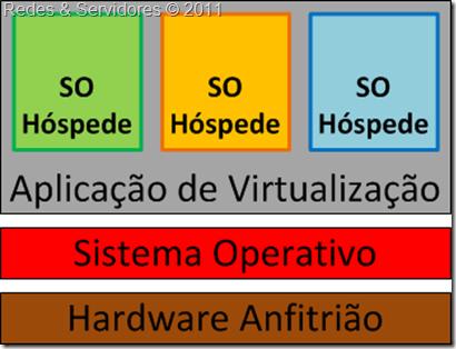 Virtualização Hospedada