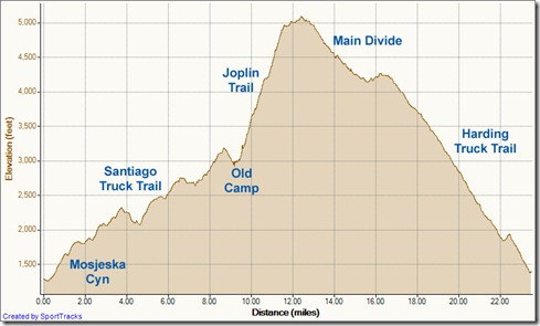 My Activities Santiago Old Camp Joplin Main Divide Harding loop 3-24-2012, Elevation - Distance