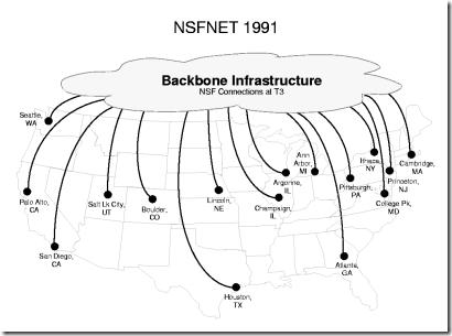 NSFNET 1991