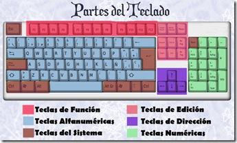 partes-del-teclado