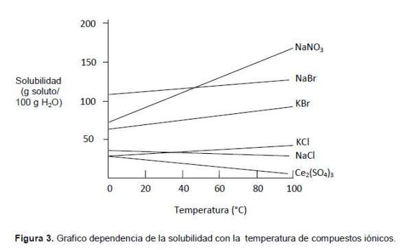 efecto de la temperatura en la solubilidad