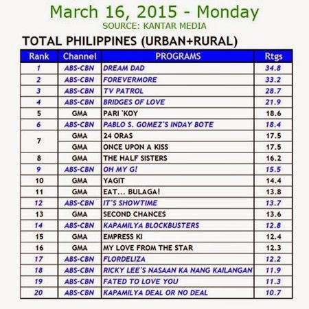 Kantar Media National TV Ratings - March 16, 2015 (Monday)