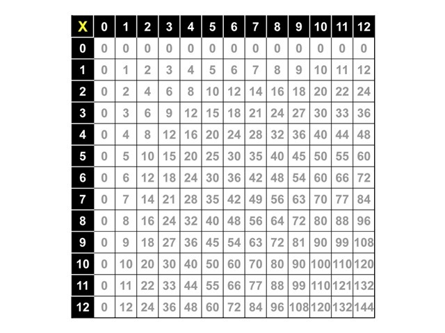 multiplication_table_complete
