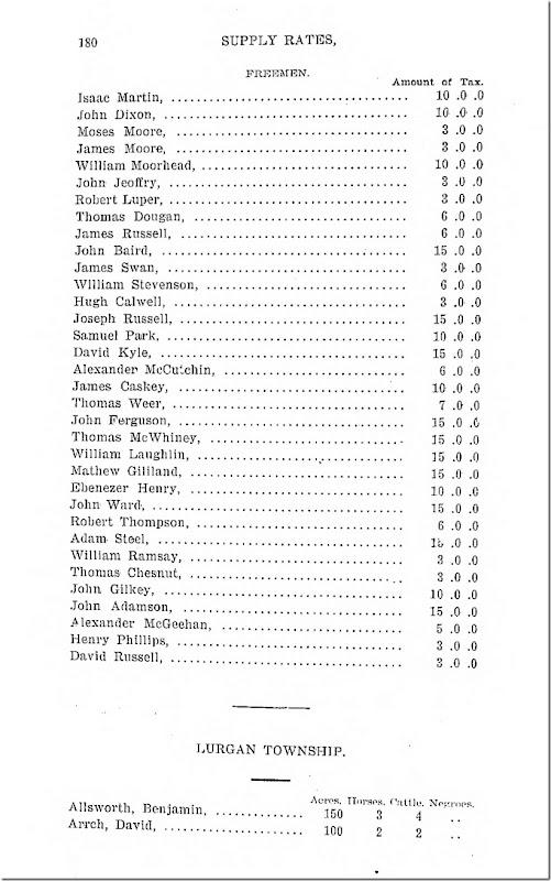 Pennsylvania Archives Series 3 Volume 20 Page 180 Lurgan Township