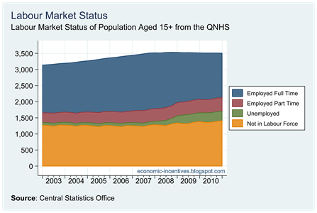 Labour Market Status Status