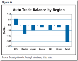 Auto Industry - Trade balance - By region