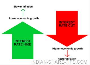 rbi rate cut