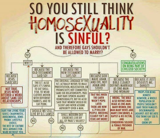 is homosexuality sinful