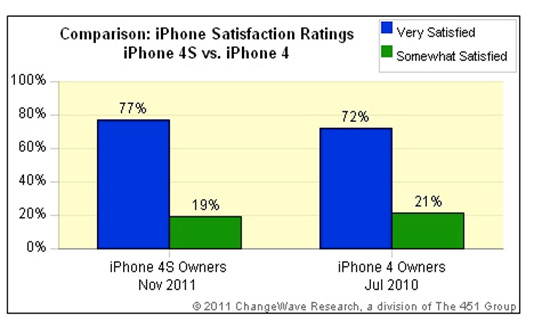 iPhone 4S makes people happier than iPhone 4