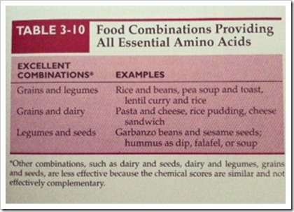 Incomplete Protein Combinations to Provide all Essential Amino Acids