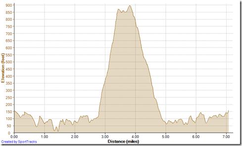 Running Mentally Sensitive Meadows Loop 4-19-2013, Elevation