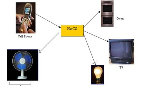 Devices connected as home &office appliance controlled by the system