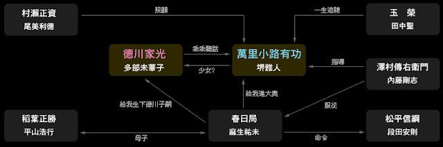大奧男女逆轉-人物關係圖.jpg