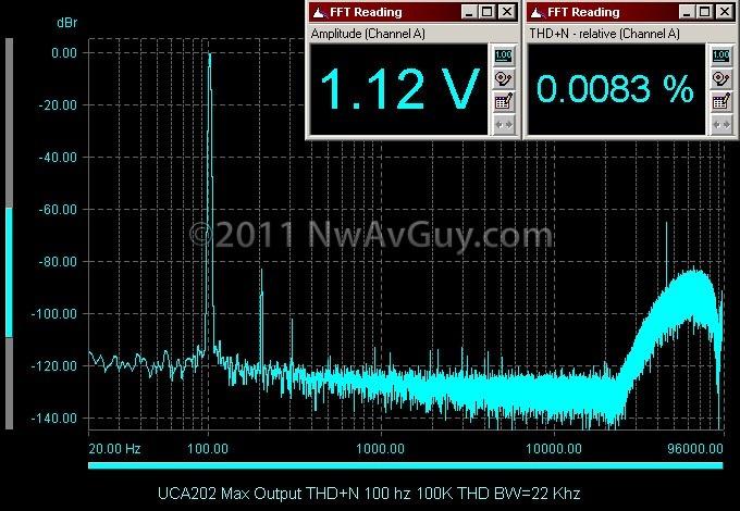 UCA202 Max Output THD N 100 hz 100K THD BW=22 Khz