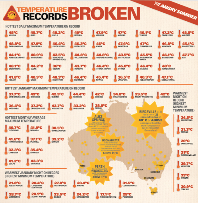 Temperature records broken across Australia, Summer 2012/2013. Graphic: Climate Commission