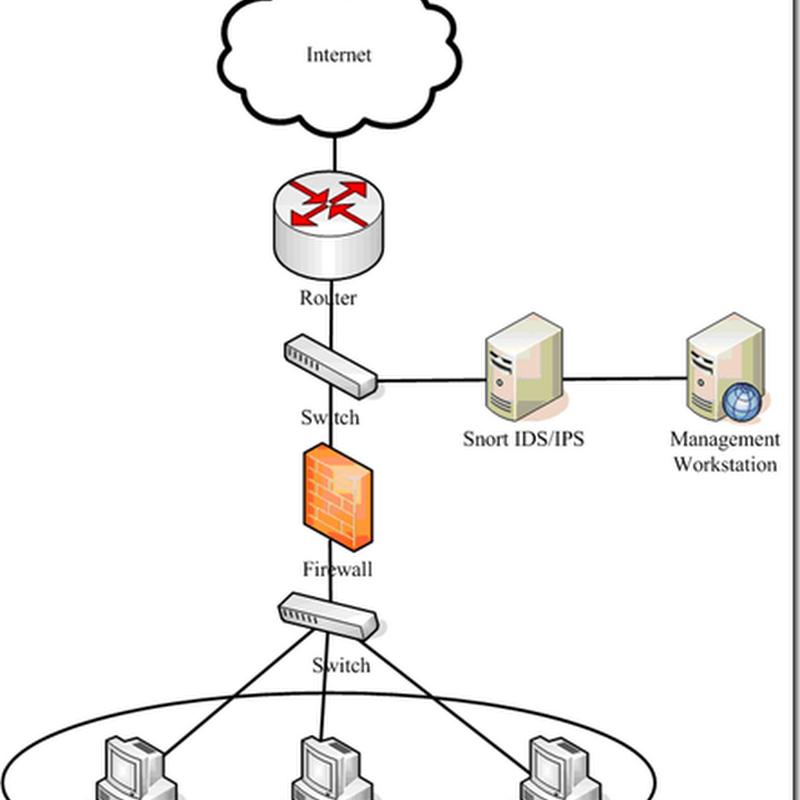 Đồ án: Tìm hiểu và khai thác dịch vụ Snort trên Ubuntu